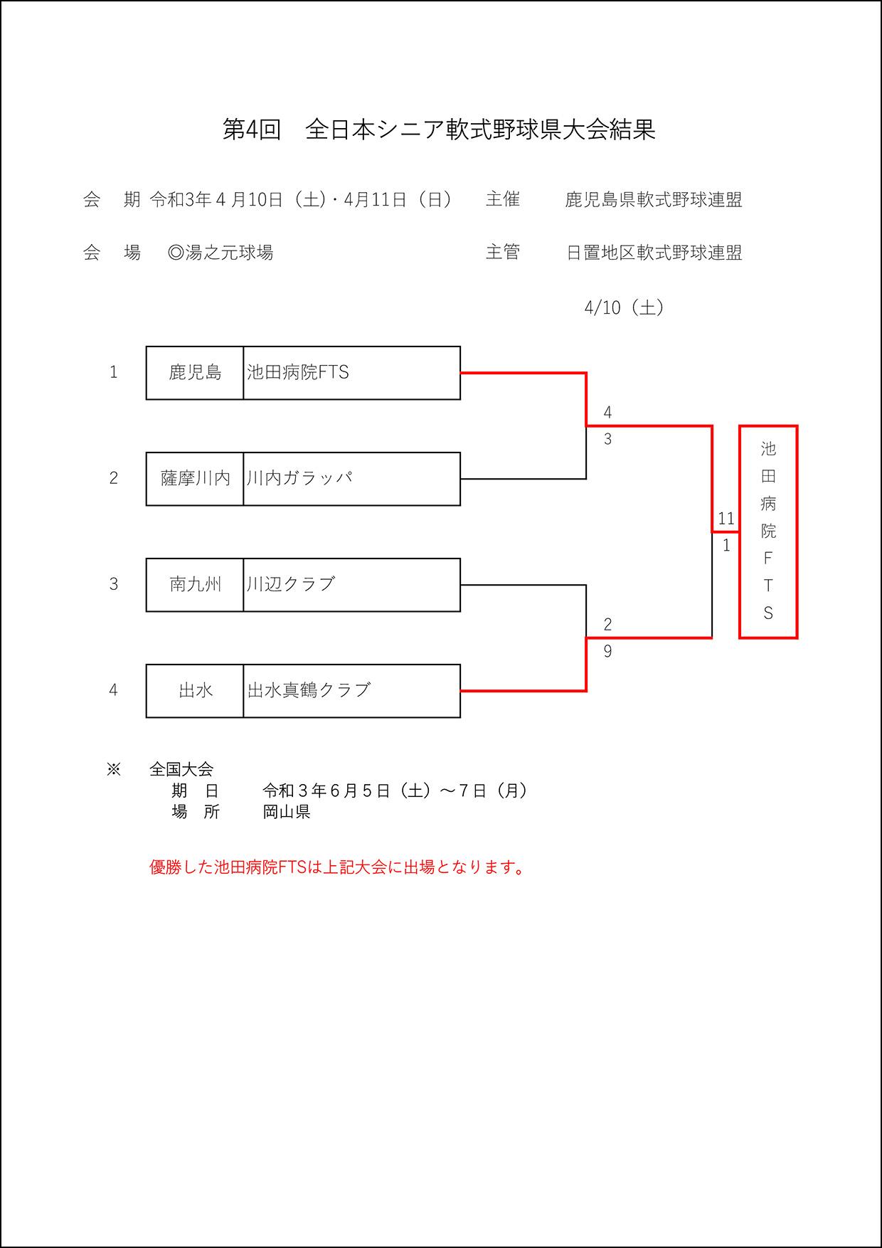 【結果】第4回全日本シニア軟式野球県大会