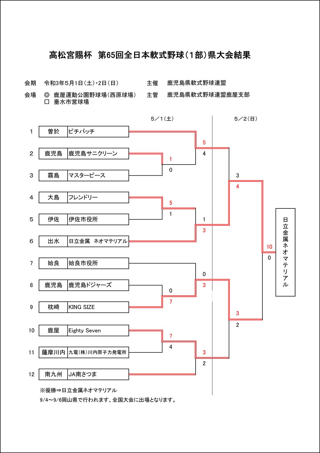 【結果】高松宮賜杯第65回全日本軟式野球(1部)県大会