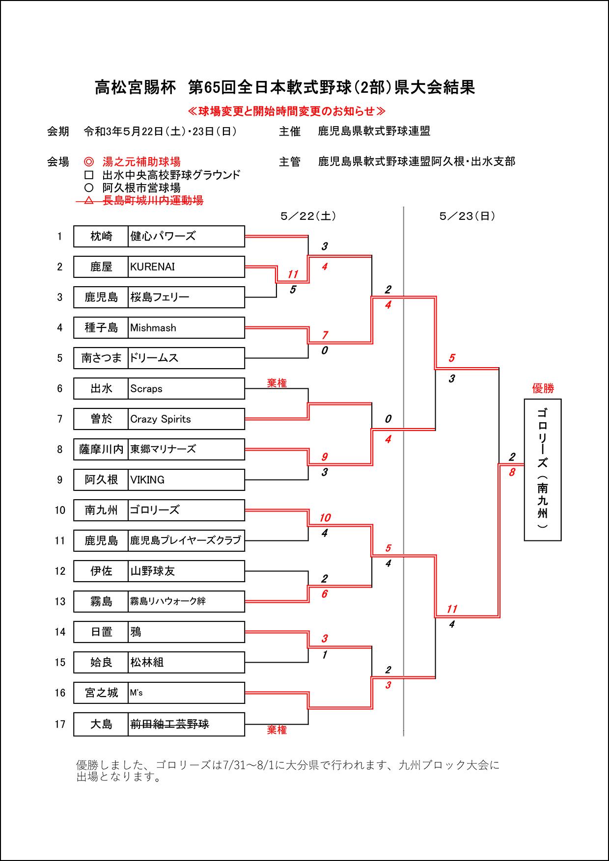 【結果】高松宮賜杯 第65回全日本軟式野球(2部)県大会