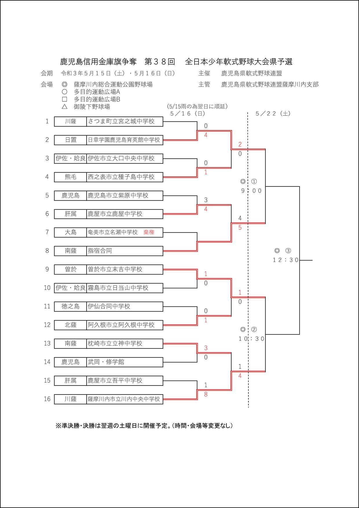 【途中経過】鹿児島信用金庫旗争奪 第38回全日本少年軟式野球大会県予選