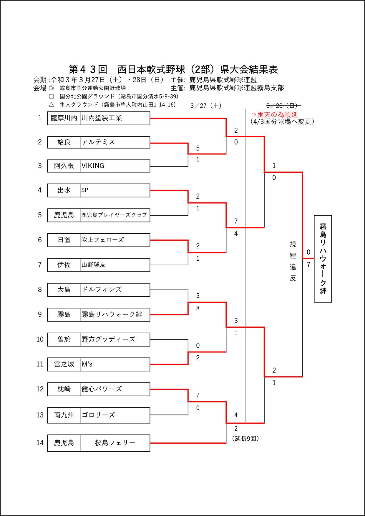 【結果】第43回西日本軟式野球(2部)県大会