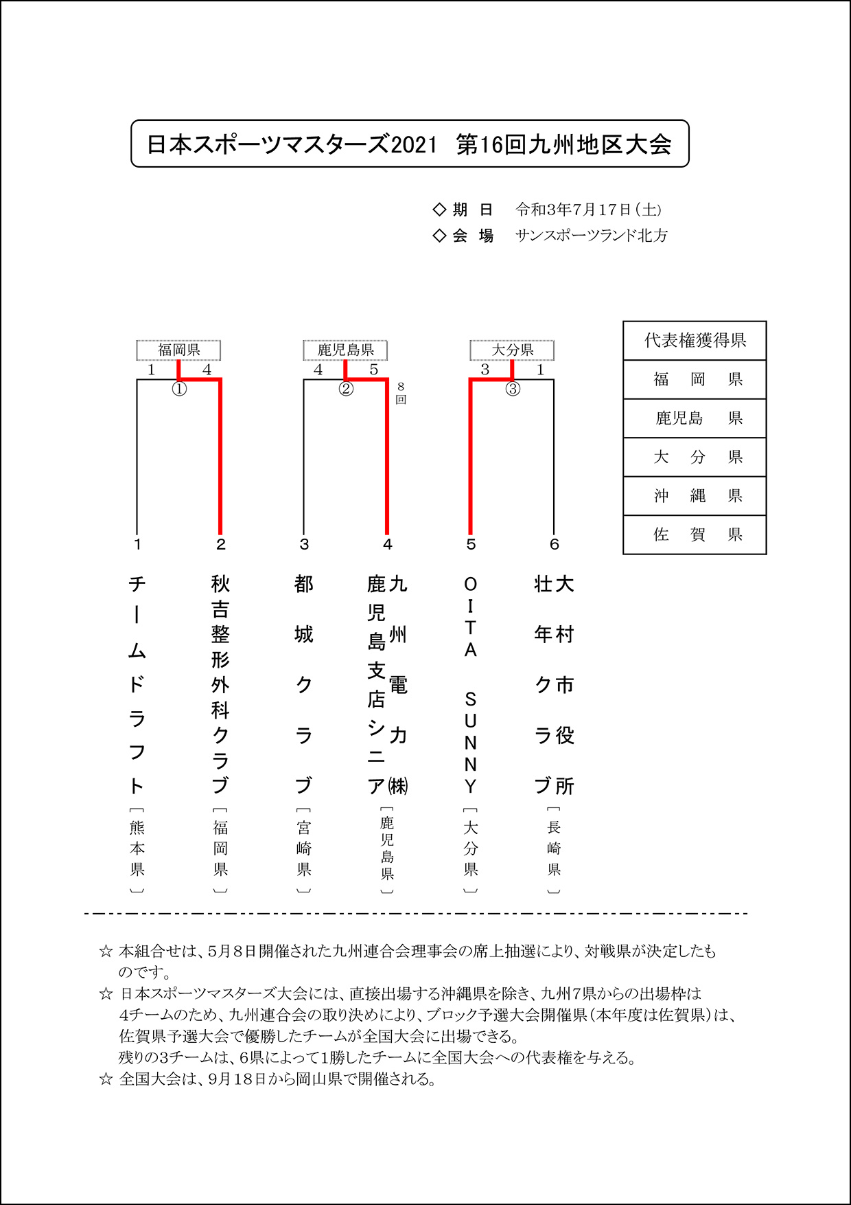 【結果】日本スポーツマスターズ2021第16回九州地区大会