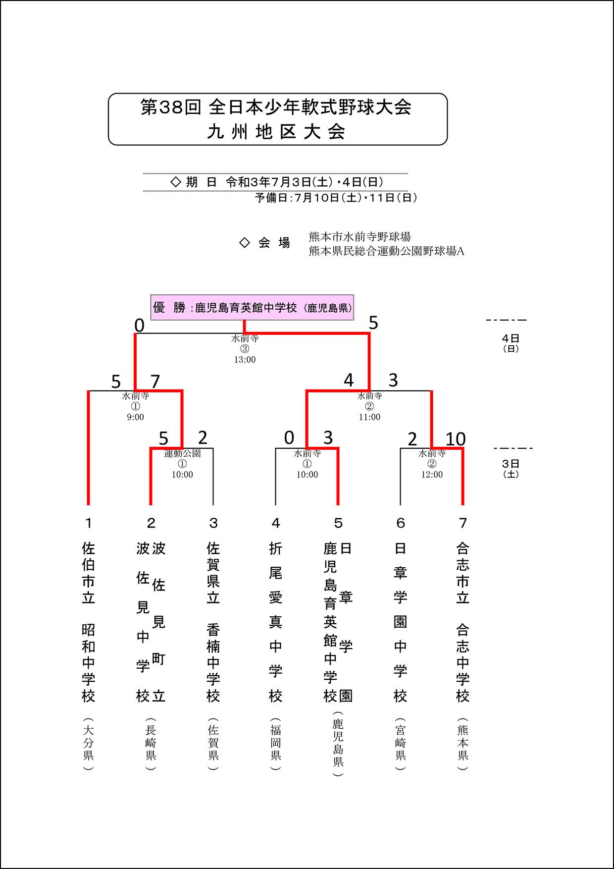 【結果】38回全日本少年九州大会