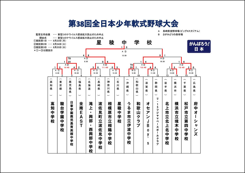 【結果】第38回全日本少年軟式野球大会